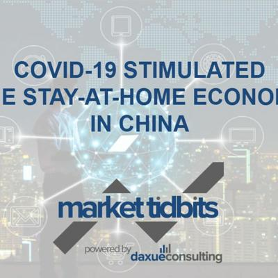 Cover art for Market Tidbits 2: COVID-19 stimulated the Stay-at-home Economy in China