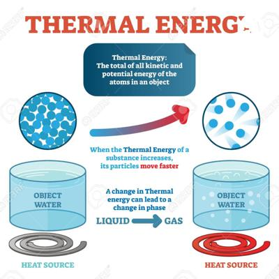 Thermal Energy is INSANE!
