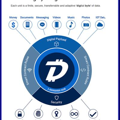 Entry to blockchain and DLT.