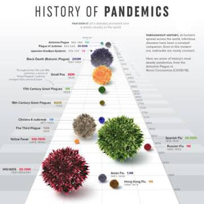What The Pandemics