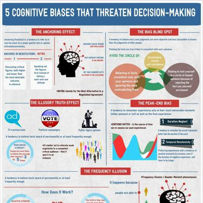 Cover art for Cognitive Bias