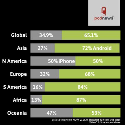 Cover art for iPhone vs Android across the world